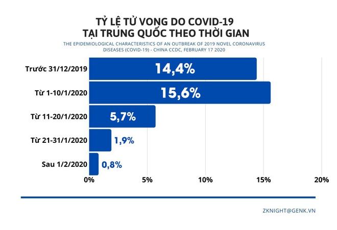 [Infographic] Những biểu đồ tiết lộ bản chất dịch tễ của COVID-19 - Ảnh 10.