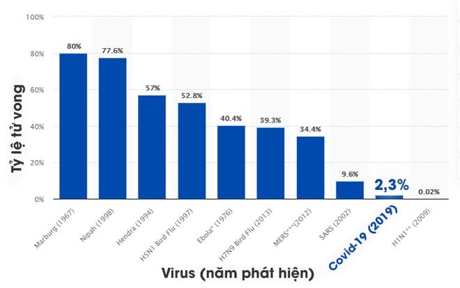 [Infographic] Những biểu đồ tiết lộ bản chất dịch tễ của COVID-19 - Ảnh 1.