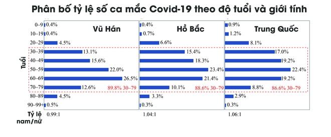 [Infographic] Những biểu đồ tiết lộ bản chất dịch tễ của COVID-19 - Ảnh 7.