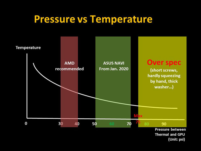 Card đồ họa của AMD bị quá nhiệt vì ốc vít lỏng - Ảnh 2.