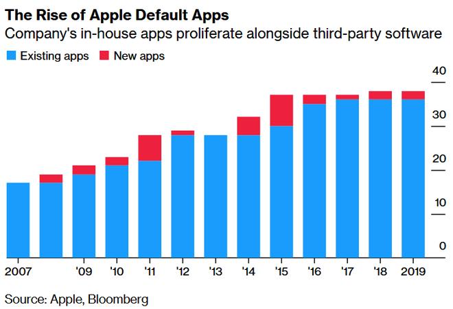 Apple cân nhắc cho phép người dùng đặt ứng dụng bên thứ 3 làm mặc định trên iOS, có cả Spotify - Ảnh 1.