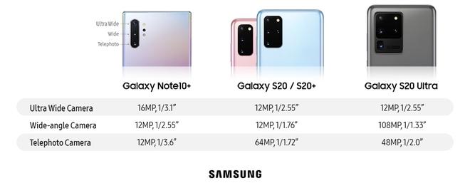 Camera zoom 100x của Galaxy S20 Ultra đọ sức cùng máy ảnh chuyên nghiệp giá 6000 USD, kết quả thế nào? - Ảnh 2.