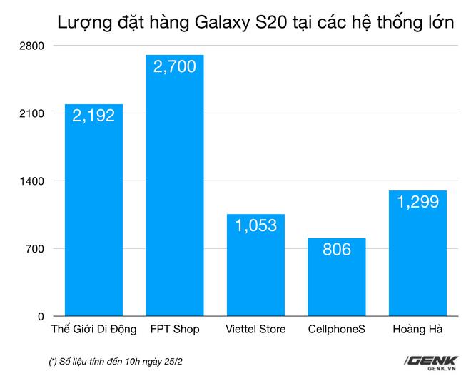 [Cập nhật: Phản hồi từ Samsung] Doanh số không đạt kỳ vọng, Samsung giảm giá Galaxy S20 tại VN dù máy chưa bán ra - Ảnh 4.