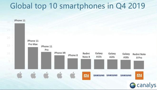Q4/2019: 5 chiếc iPhone vơ hết vị trí top smartphone bán chạy nhất thế giới, không cho người khác buôn bán gì cả - Ảnh 1.