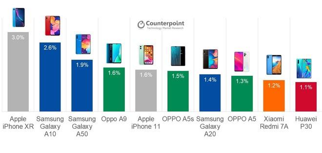 Sau Galaxy A10, đến lượt Galaxy A01 lãnh nhiệm vụ giúp Samsung giành lấy thị phần từ tay các đối thủ Trung Quốc - Ảnh 1.
