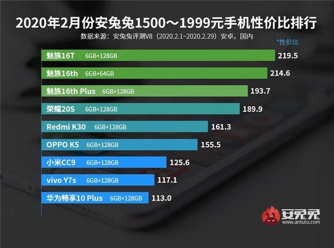 AnTuTu công bố mẫu smartphone đáng đồng tiền bát gạo nhất trong tháng 2/2020 - Ảnh 2.