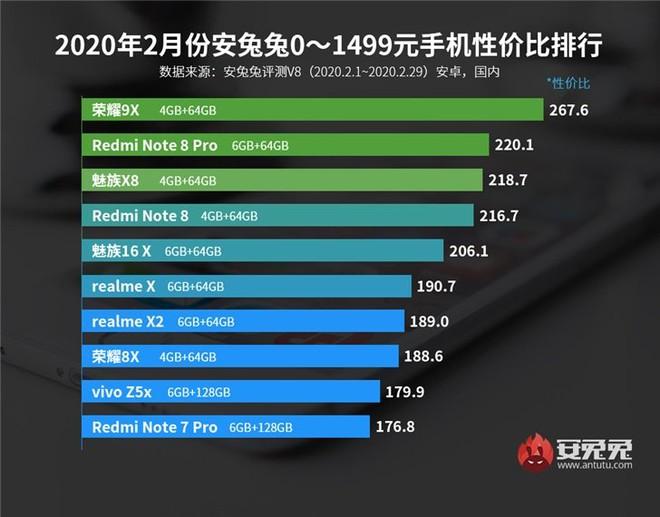 AnTuTu công bố mẫu smartphone đáng đồng tiền bát gạo nhất trong tháng 2/2020 - Ảnh 1.