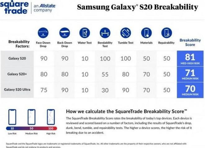 Thử nghiệm cho thấy Galaxy S20+ và Galaxy S20 Ultra bền hơn Galaxy S20 - Ảnh 6.