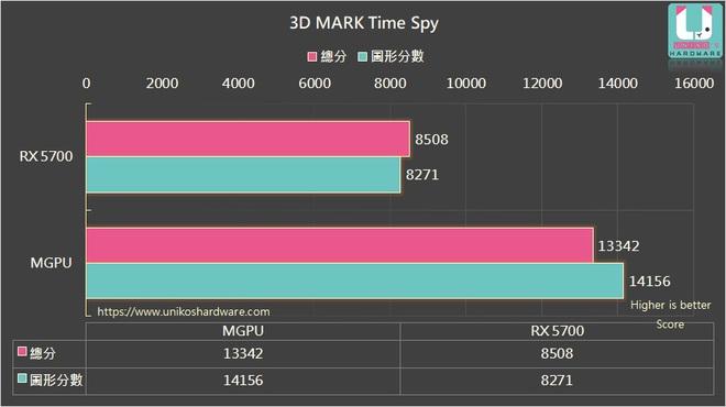 Đây là cách đơn giản và tiết kiệm nhất để tăng hiệu năng của AMD Radeon RX 5700 lên tới 70% - Ảnh 3.