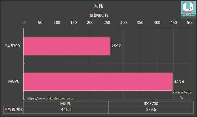 Đây là cách đơn giản và tiết kiệm nhất để tăng hiệu năng của AMD Radeon RX 5700 lên tới 70% - Ảnh 2.