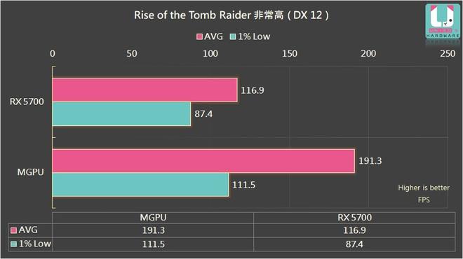 Đây là cách đơn giản và tiết kiệm nhất để tăng hiệu năng của AMD Radeon RX 5700 lên tới 70% - Ảnh 5.