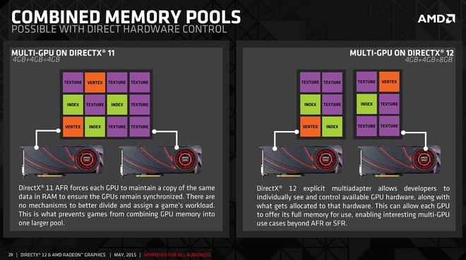 Đây là cách đơn giản và tiết kiệm nhất để tăng hiệu năng của AMD Radeon RX 5700 lên tới 70% - Ảnh 1.