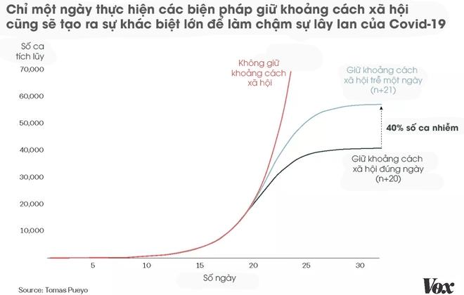 Toán học đằng sau dịch Covid-19: Vì sao giữ khoảng cách xã hội, tránh tụ tập là cần thiết và phải thực hiện càng sớm càng tốt? - Ảnh 8.