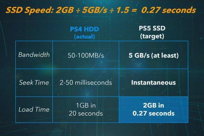 Sony công bố cấu hình Playstation 5: Mạnh ngang PC khủng thời điểm hiện tại nhưng thông số phần cứng vẫn kém Xbox Series X - Ảnh 2.