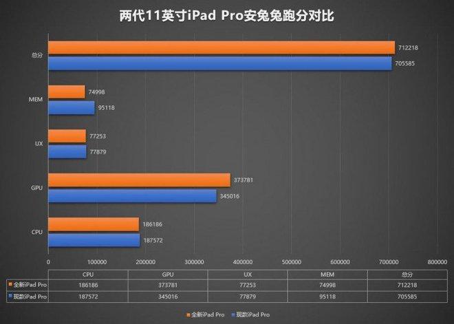 iPad Pro 2020 lộ điểm benchmark khủng trên AuTuTu, xác nhận có 6GB RAM, GPU nhanh hơn - Ảnh 3.