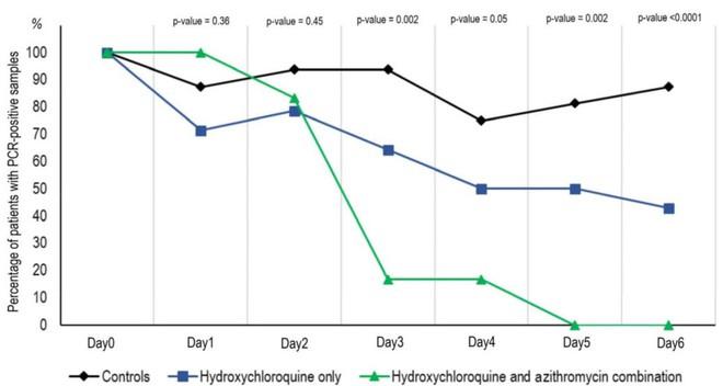 Pháp thử nghiệm thành công thuốc chống sốt rét kết hợp kháng sinh để điều trị Covid-19 - Ảnh 2.
