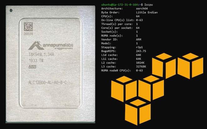 Amazon bất ngờ trở thành đối thủ với cả Intel và AMD trên thị trường CPU máy chủ - Ảnh 2.