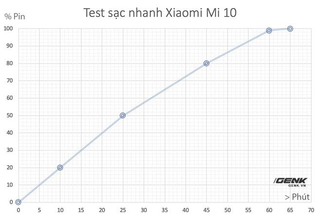 Đánh giá Xiaomi Mi 10: Smartphone Snapdragon 865 rẻ nhất thế giới liệu có ngon? - Ảnh 32.