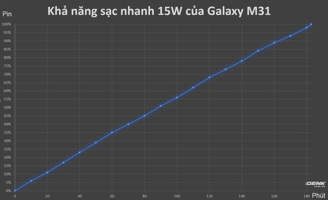 Đánh giá hệ thống pin lên tới 6.000mAh trên Galaxy M31: Pin thực sự vô đối, giá như sạc nhanh hơn - Ảnh 7.