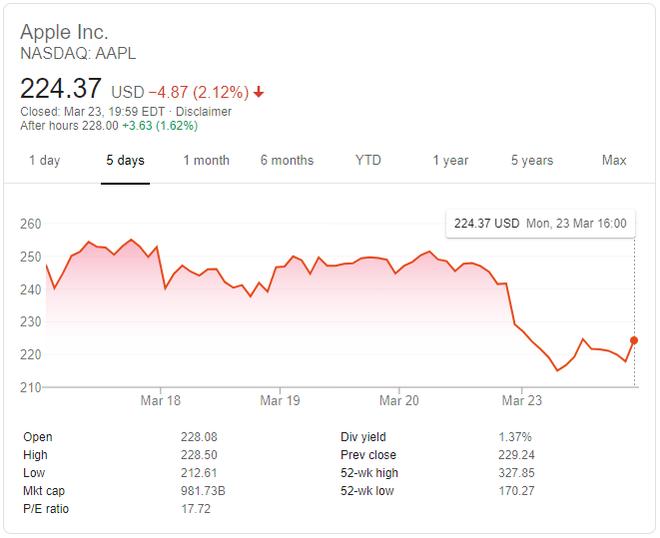 Apple đánh mất danh hiệu công ty nghìn tỷ USD - Ảnh 1.
