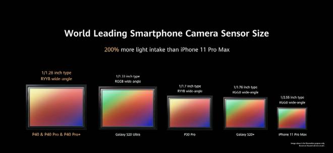 Huawei P40 series ra mắt: Nhiều công nghệ đỉnh cao nhưng quan trọng nhất là Google thì vẫn không có - Ảnh 7.