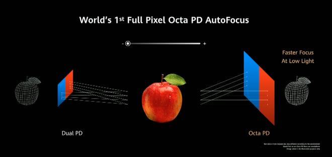 Huawei P40 series ra mắt: Nhiều công nghệ đỉnh cao nhưng quan trọng nhất là Google thì vẫn không có - Ảnh 10.