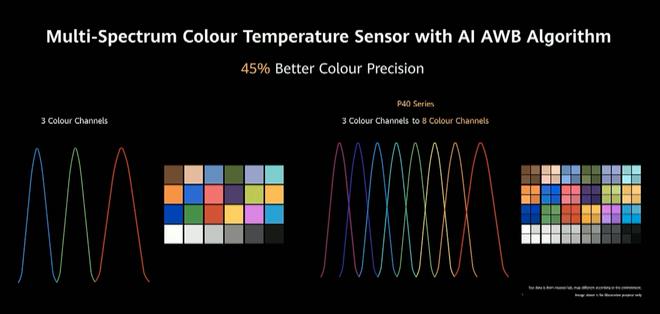 Huawei P40 series ra mắt: Nhiều công nghệ đỉnh cao nhưng quan trọng nhất là Google thì vẫn không có - Ảnh 11.