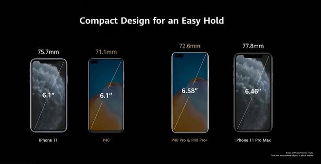 Huawei dìm iPhone 11 Pro Max và Galaxy S20 Ultra như thế nào trong sự kiện ra mắt P40 Pro? - Ảnh 3.