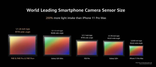 Huawei dìm iPhone 11 Pro Max và Galaxy S20 Ultra như thế nào trong sự kiện ra mắt P40 Pro? - Ảnh 7.