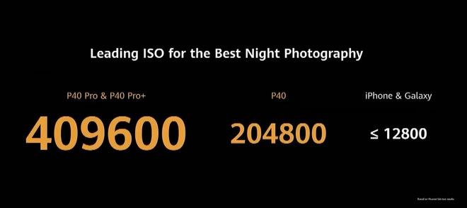 Huawei dìm iPhone 11 Pro Max và Galaxy S20 Ultra như thế nào trong sự kiện ra mắt P40 Pro? - Ảnh 5.