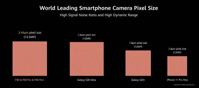 Huawei dìm iPhone 11 Pro Max và Galaxy S20 Ultra như thế nào trong sự kiện ra mắt P40 Pro? - Ảnh 8.