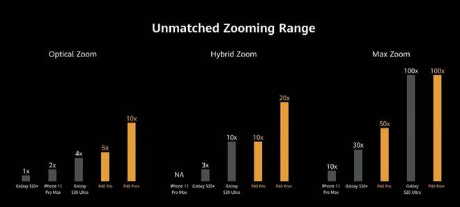 Huawei dìm iPhone 11 Pro Max và Galaxy S20 Ultra như thế nào trong sự kiện ra mắt P40 Pro? - Ảnh 12.