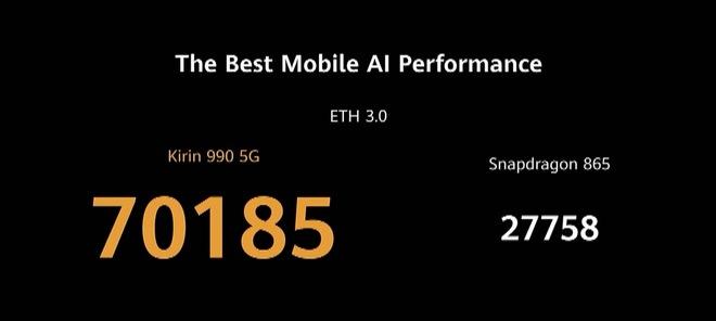 Huawei dìm iPhone 11 Pro Max và Galaxy S20 Ultra như thế nào trong sự kiện ra mắt P40 Pro? - Ảnh 19.