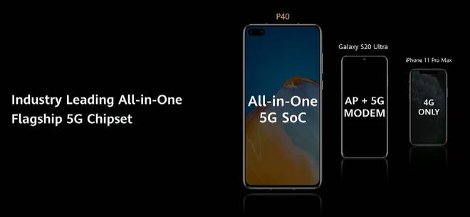 Huawei dìm iPhone 11 Pro Max và Galaxy S20 Ultra như thế nào trong sự kiện ra mắt P40 Pro? - Ảnh 15.