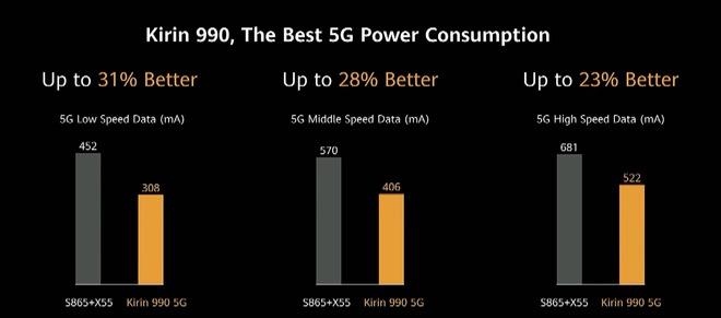 Huawei dìm iPhone 11 Pro Max và Galaxy S20 Ultra như thế nào trong sự kiện ra mắt P40 Pro? - Ảnh 16.