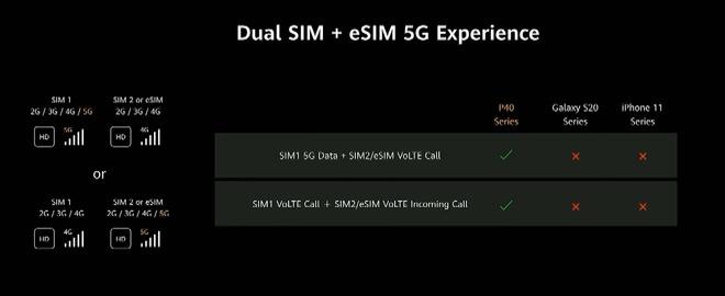 Huawei dìm iPhone 11 Pro Max và Galaxy S20 Ultra như thế nào trong sự kiện ra mắt P40 Pro? - Ảnh 17.