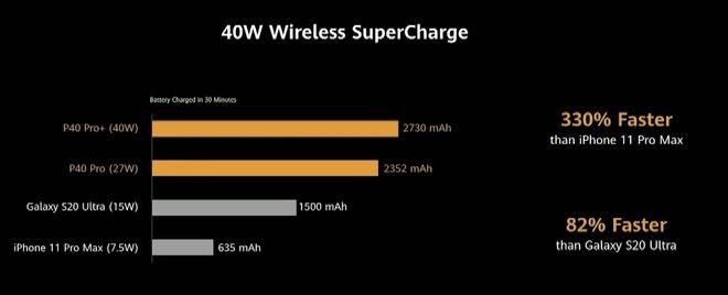 Huawei dìm iPhone 11 Pro Max và Galaxy S20 Ultra như thế nào trong sự kiện ra mắt P40 Pro? - Ảnh 20.