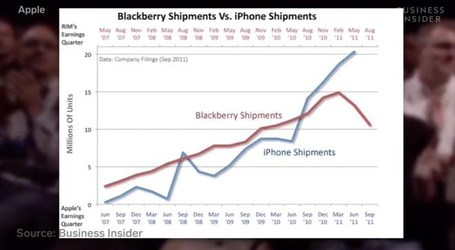 Ngược dòng thời gian: Sự trỗi dậy và sụp đổ của đế chế BlackBerry - Ảnh 10.