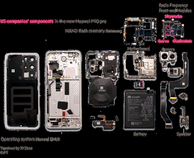 Mổ bụng Huawei P40 phát hiện thấy linh kiện của Mỹ - Ảnh 2.