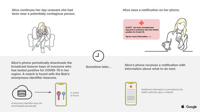 Apple và Google bắt tay cùng nhau phát hành công cụ theo dõi và kiểm soát Covid-19 trên cả iOS và Android - Ảnh 2.