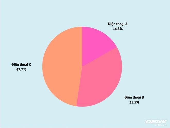 Đã có kết quả ảnh Zoom Galaxy S20 Ultra vs. P40 Pro vs. Find X2 Pro: Điện thoại C có số lượt bình chọn vượt xa 2 đối thủ còn lại - Ảnh 26.