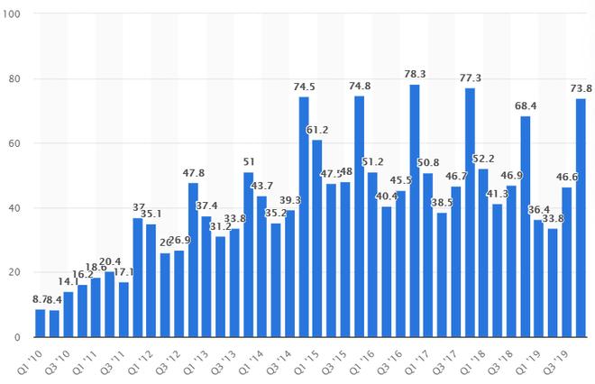 Chiếc iPhone SE giá rẻ sẽ góp phần cải thiện doanh số iPhone, vốn đã suy giảm mạnh trong quý 4/2019.