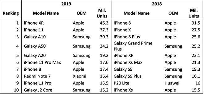 Đến tận 2019, iPhone 8 vẫn vượt mặt phần lớn smartphone Android để lọt bảng xếp hạng bán chạy nhất toàn cầu.