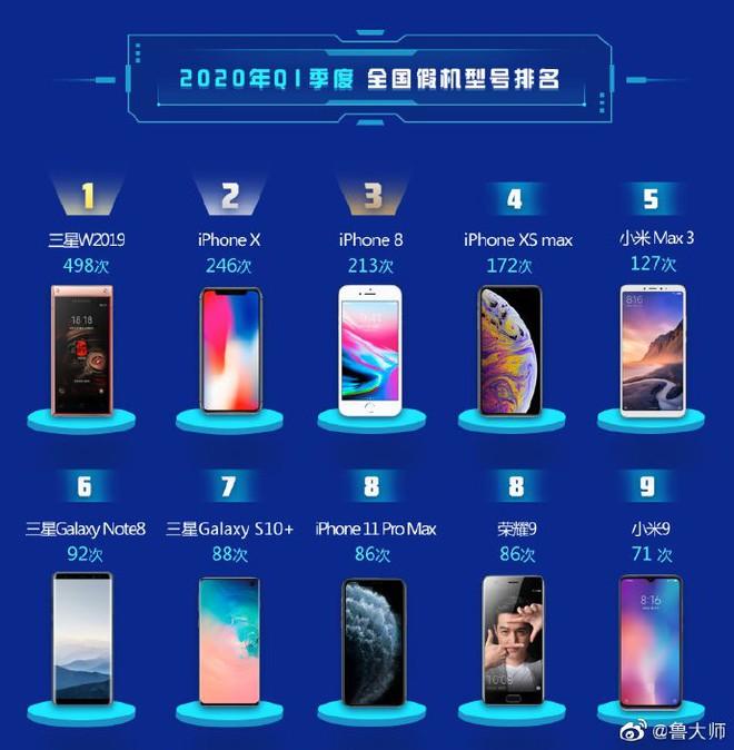 Top 10 smartphone bị làm giả nhiều nhất tại Trung Quốc trong Quý 1/2020