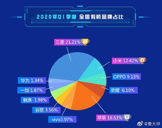 Top các thương hiệu smartphone bị làm giả nhiều nhất: Samsung, Apple và Xiaomi
