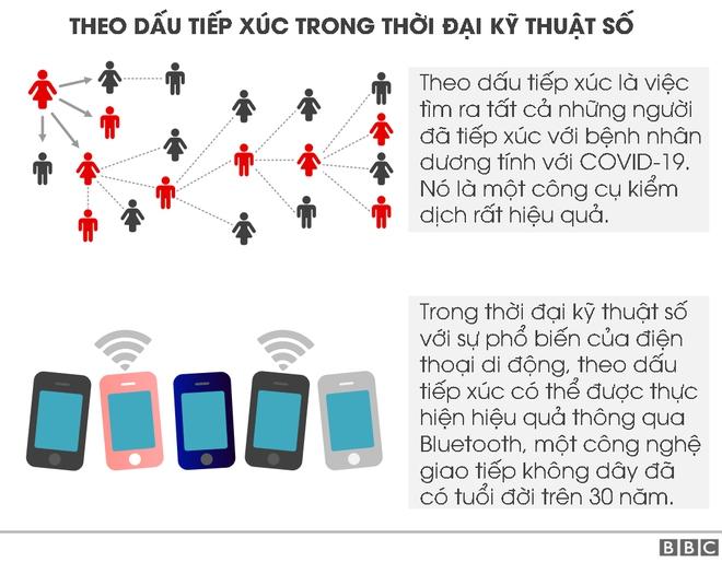 [Infographic] Công nghệ Bluetooth đang được sử dụng để xác định nguy cơ lây nhiễm COVID-19 của bạn như thế nào? - Ảnh 1.