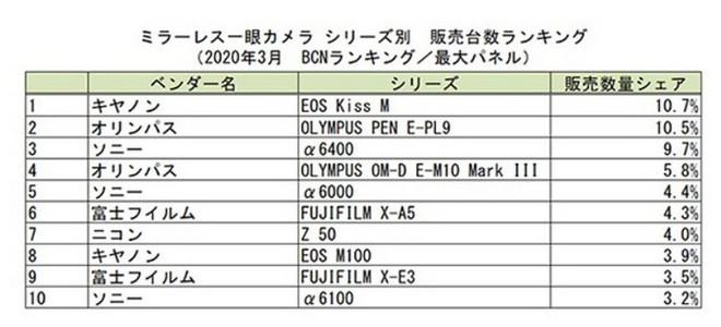 Doanh số mirrorless sụt giảm 50% tại Nhật Bản chỉ trong tháng 3/2020 vì đại dịch Covid-19 - Ảnh 2.