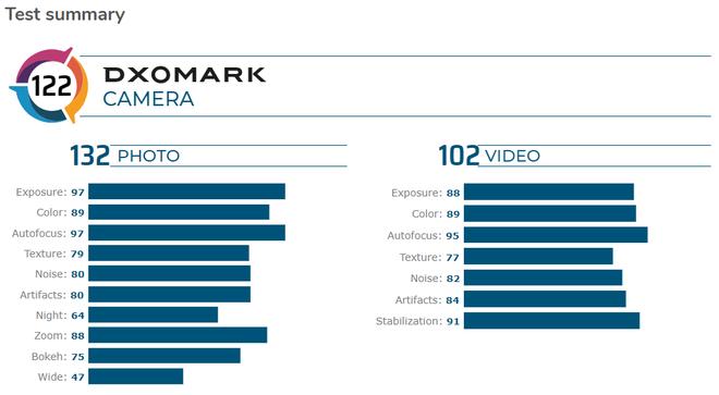 Galaxy S20 Ultra chỉ đạt 122 điểm DxOMark, ở vị trí thứ 6 trong bảng xếp hạng cameraphone hàng đầu - Ảnh 2.