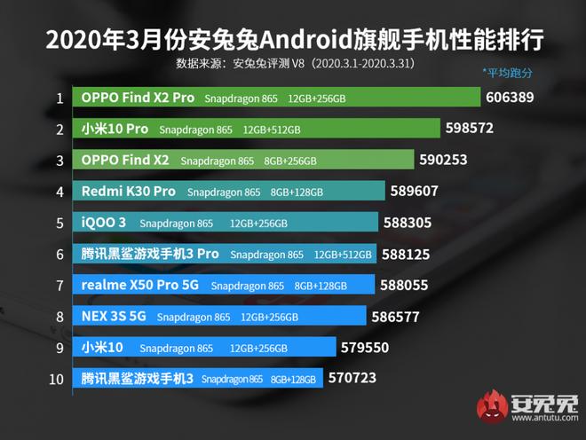 AnTuTu công bố top 10 smartphone Android có điểm benchmark cao nhất tháng 3/2020 - Ảnh 2.