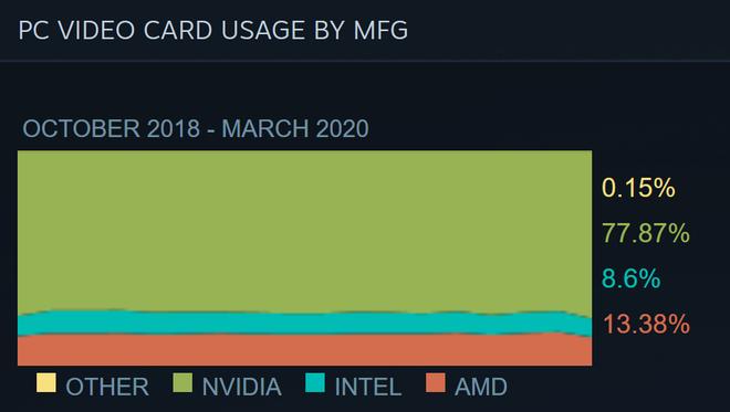 Người người làm việc ở nhà, CPU Intel bất ngờ được ưa chuộng hơn AMD - Ảnh 2.